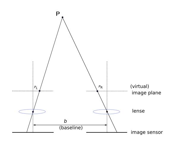 平行 stereo の3点間関係