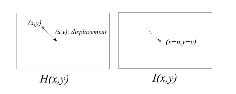 Optical Flow のフレーム間での画素の変異