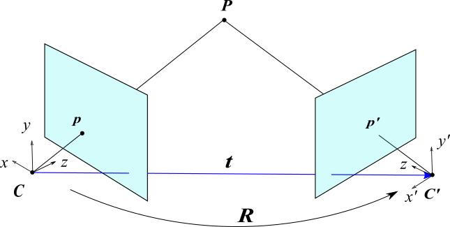 epipolar geometry の 基本行列