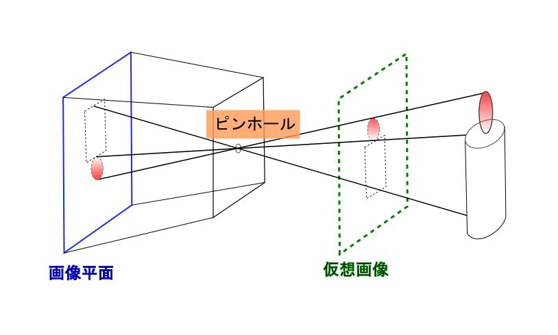 ピンホールカメラモデル