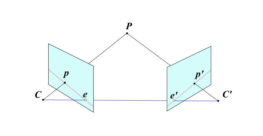epipolar geometry の構成要素