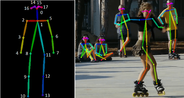 Human Pose Estimation result example