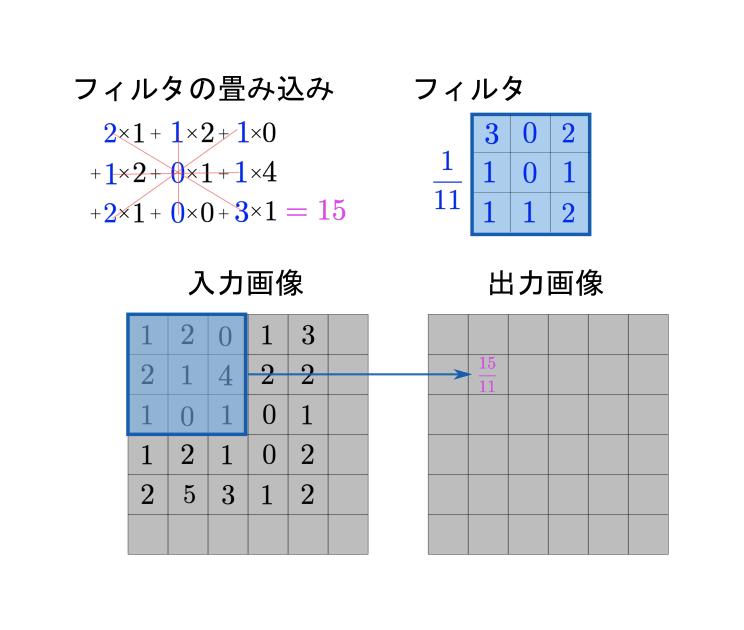 画像の畳み込み(2D)_1