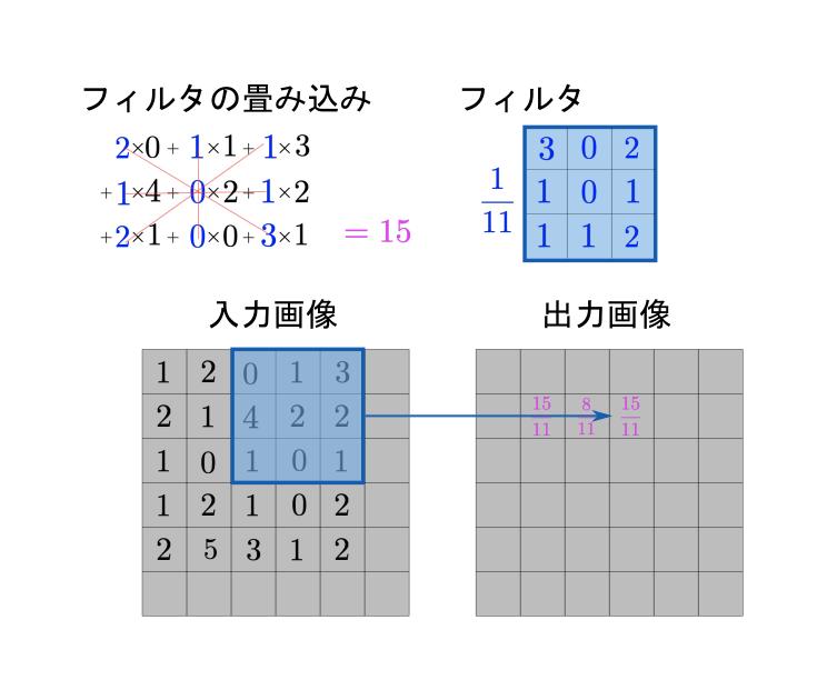 画像の畳み込み(2D)_3