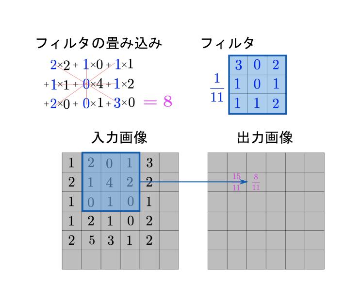 画像の畳み込み(2D)_2
