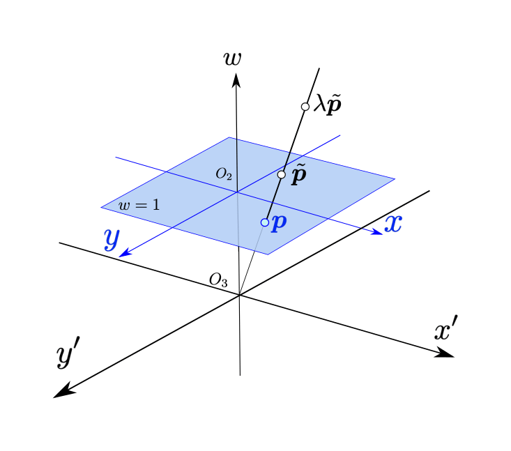 同時座標系 (Homogeneous Coordinates)の例 (3Dから2Dへの射影)
