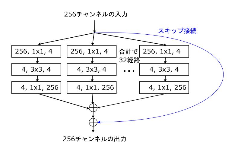 ResNext における残差ブロックの基本構造