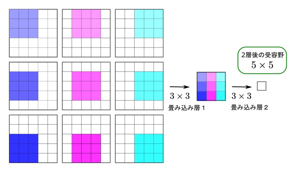 3x3フィルタ2層の受容野