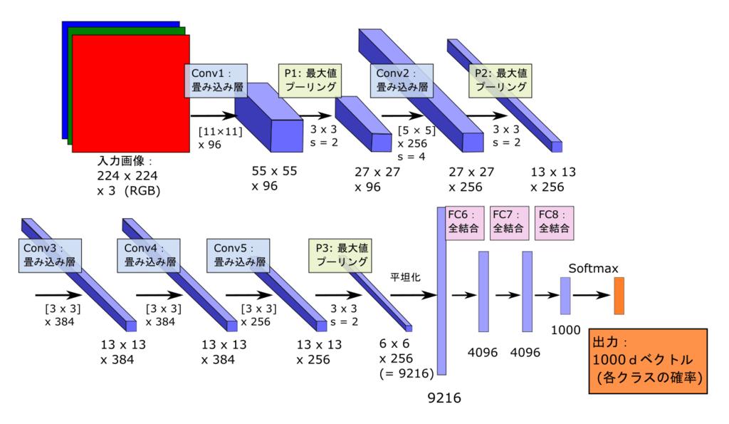 AlexNetの構造