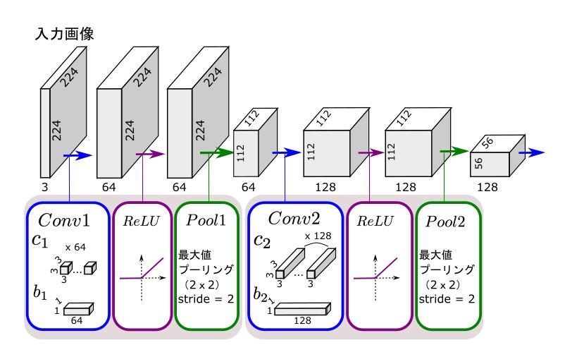 畳み込みニューラルネットワーク(CNN)の基本繰り返し構造