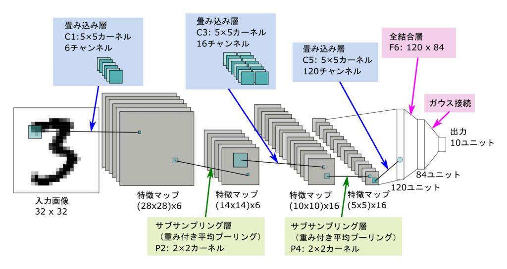 LeNetの構造