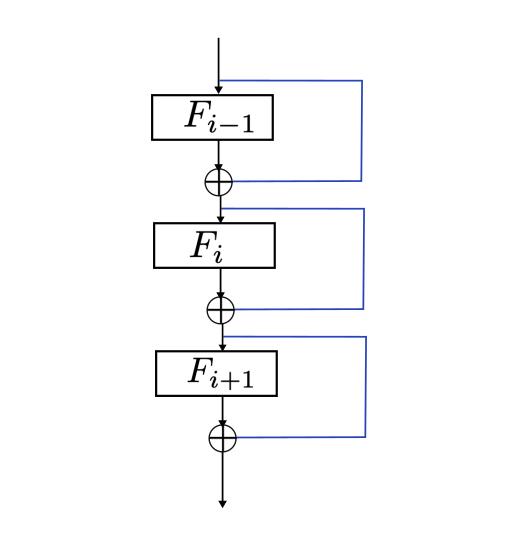 ResNet のネットワーク構造