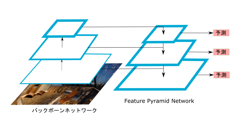 Feature Pyramid Network