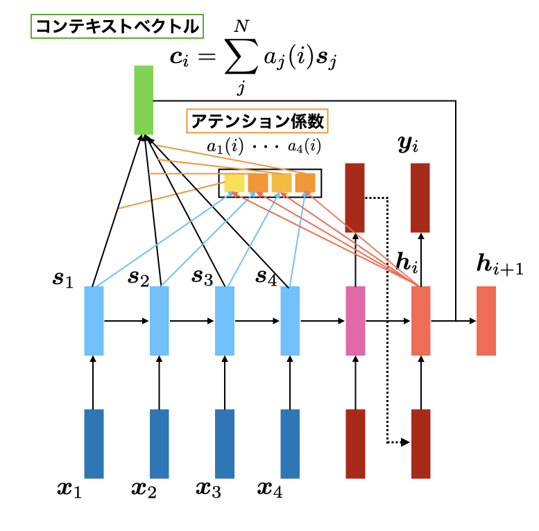 seq2seq with attention