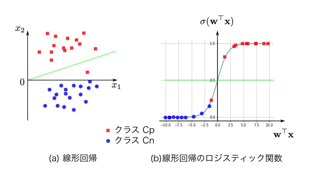 ロジスティック関数のモデル