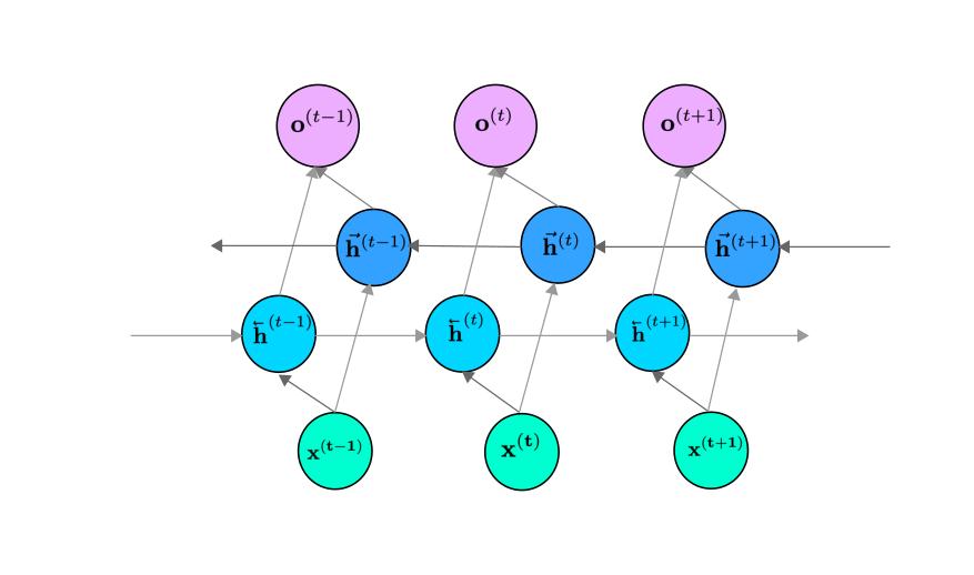双方向RNNのネットワーク構造