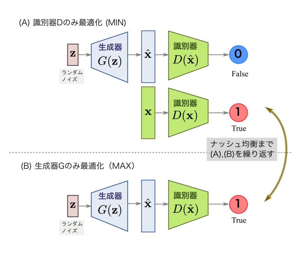 敵対的生成ネットワーク(GAN)の敵対的学習(Adversarial Training)