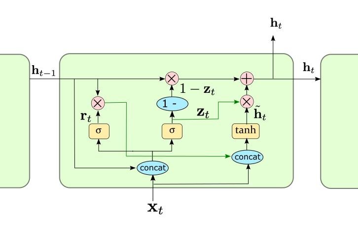 GRUのブロック構造