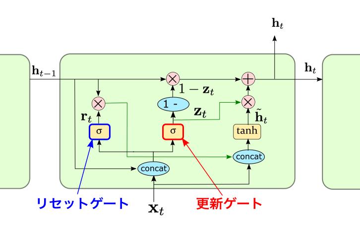 GRUのゲート構造