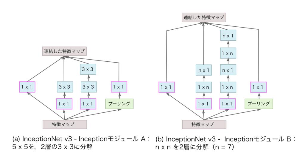 InceptionNet v3の InceptionモジュールAとB.