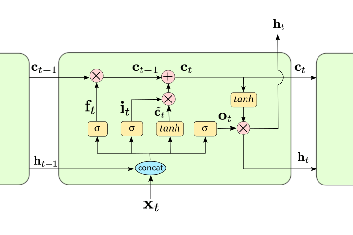 LSTMのブロック構造