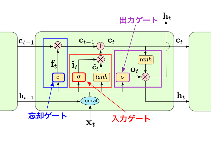 LSTMの3つのゲート構造