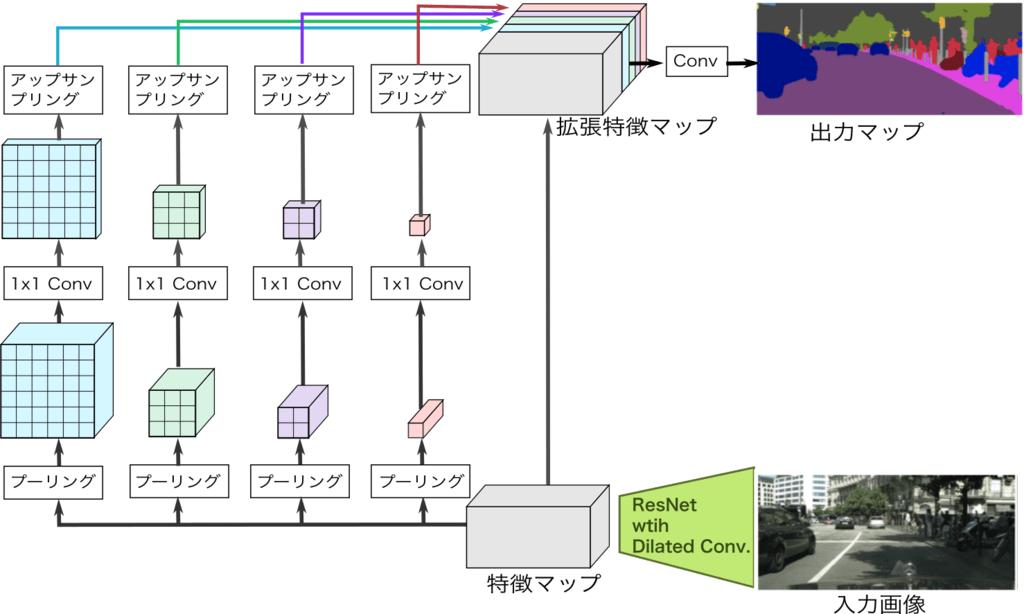 PSPNet の構造