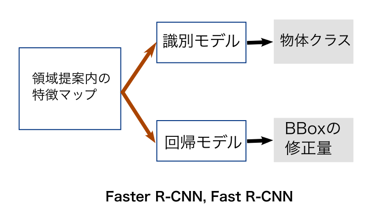 Faster R-CNN とFast R-CNN の後半ステージで用いられるネットワークの構成.