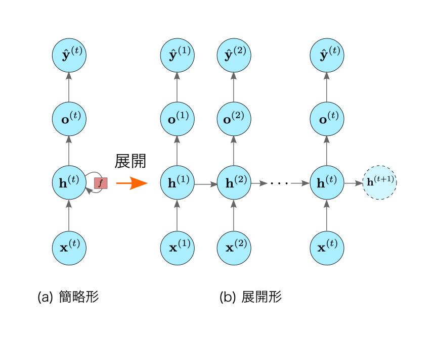 RNNのダイアグラム
