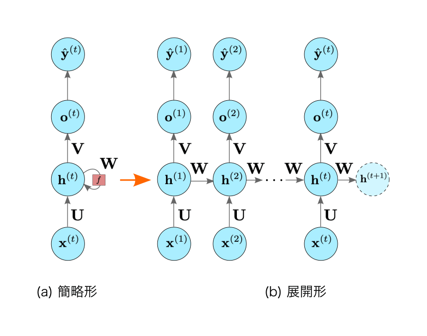 RNNのダイアグラム(重みパラメータあり)