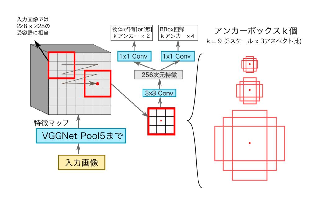領域提案ネットワーク(RPN)