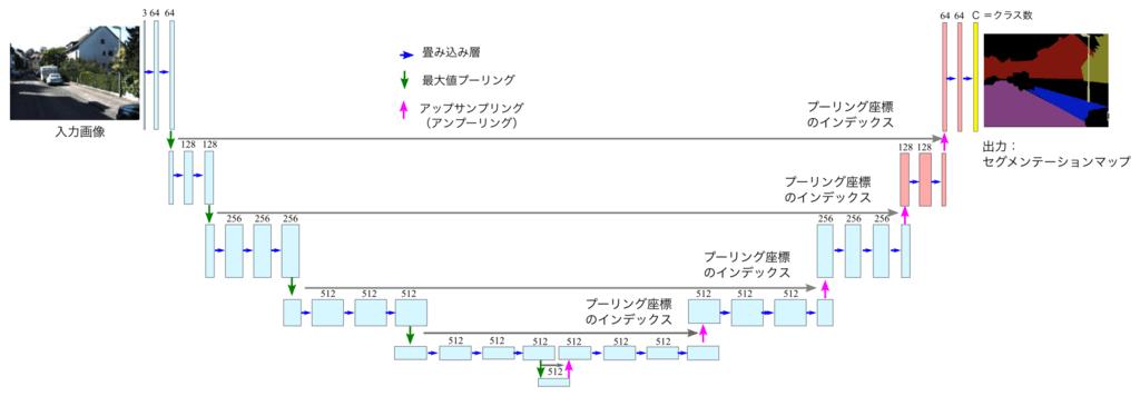 SegNet のネットワーク構造