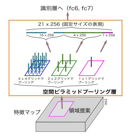 空間ピラミッドプーリング層