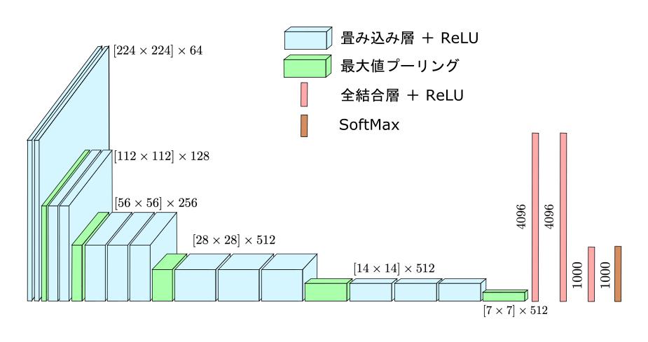VGGNetの構造(VGG-16層)