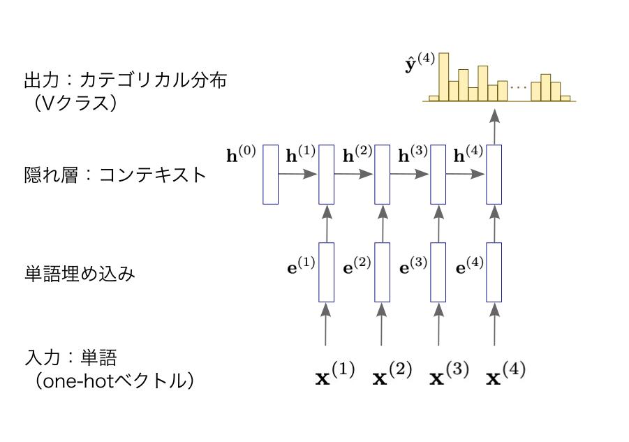 再帰型ニューラル言語モデル(RNNLM)