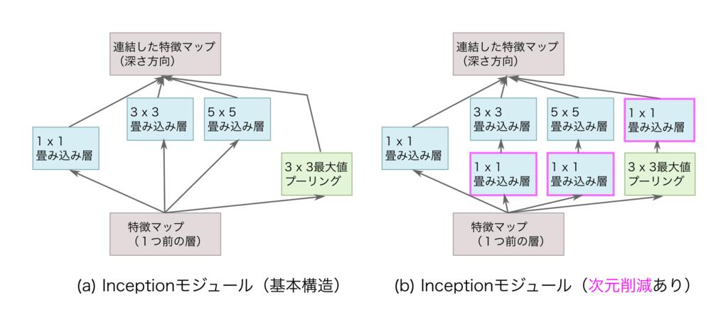 InceptionNet v1 の Inceptionブロック