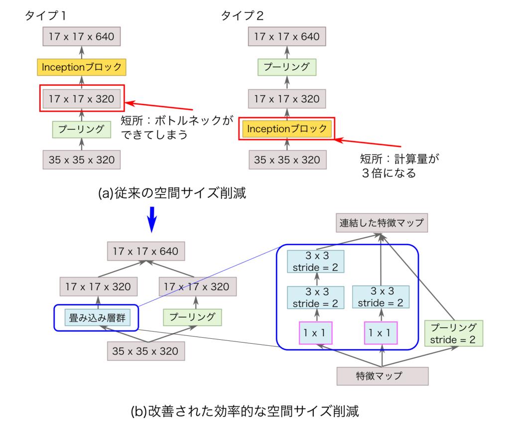 InceptionNet v3のダウンサイズモジュール