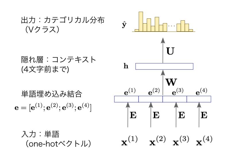 ニューラル言語モデル(Neural Languge Model)